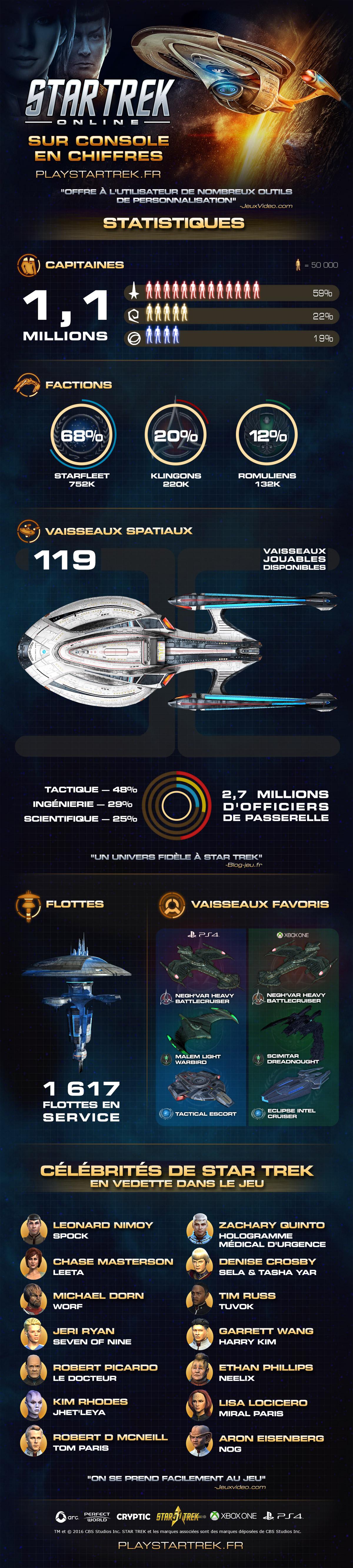 One ps4 star trek online sur console en chiffres - Star trek online console ...